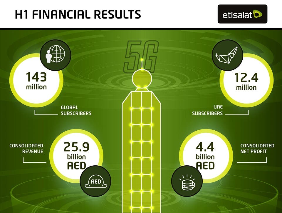 Etisalat Group Reports Dh4.4 Billion Consolidated Net Profits for H1 Growing 3.1 Percent YoY
