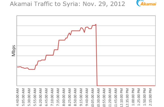 Web traffic in and out of Syria (picture courtesy of Akamai)