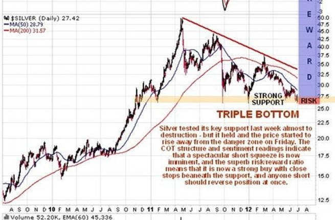 Silver As Ever Is The Clic Leveraged Play On Gold And Will Go Up Further When