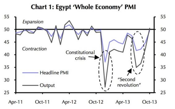 Once the inexperienced Muslim Brotherhood was out of the way, supporters of the coup expected the caretaker government to act immediately by expediting structural reforms necessary to relieve pressure on the deficit and free up the economy.