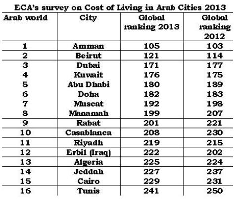 Revealed: the Arab World's most expensive cities for expats