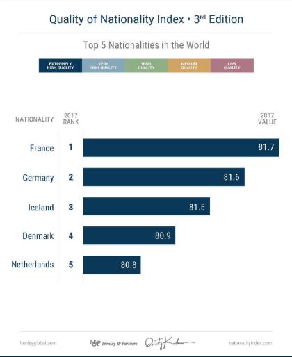 فرنسا عالميًا والإمارات الأولى في الشرق الأوسط