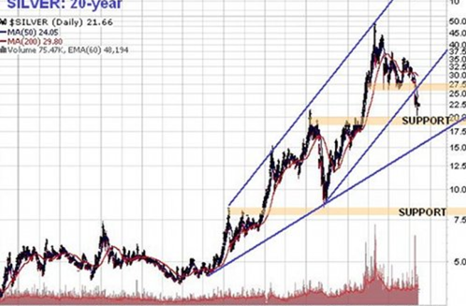 Recent price action shows strong support for the silver price close to present levels. The 20-year chart still shows the uptrend intact