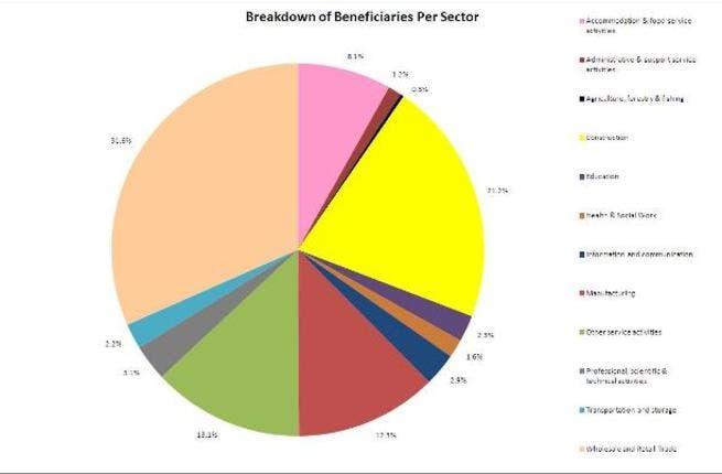 Breakdown of beneficiaries per sector