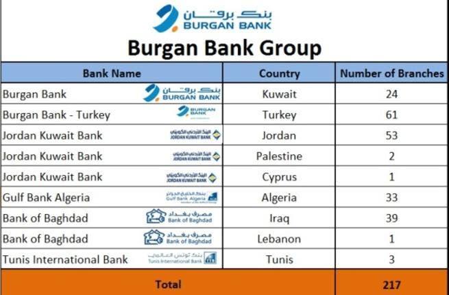 Burgan Bank Group Branch Details