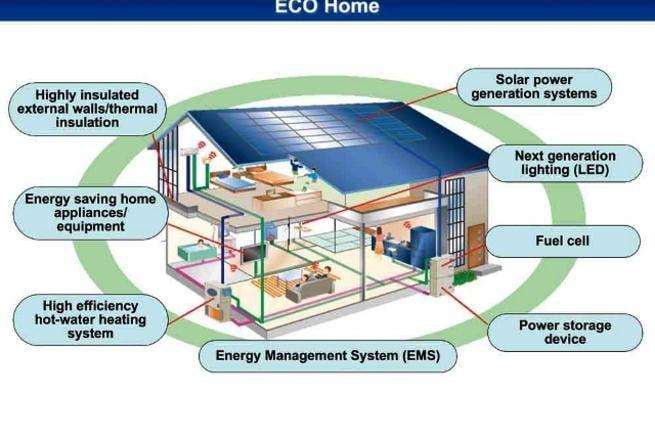 Panasonic Home Energy Management System