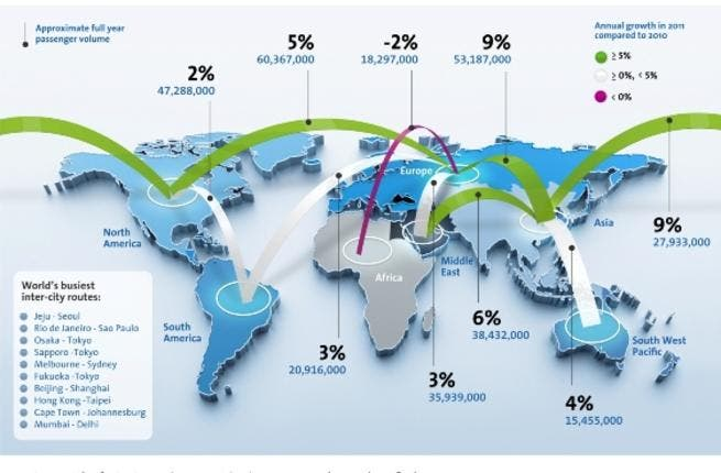 Global airline traffic trends August 2012