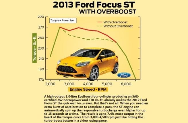 Focus ST Overboost infographic
