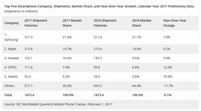 IDC Q4 2017 stats show Apple passing Samsung in worldwide smartphone market