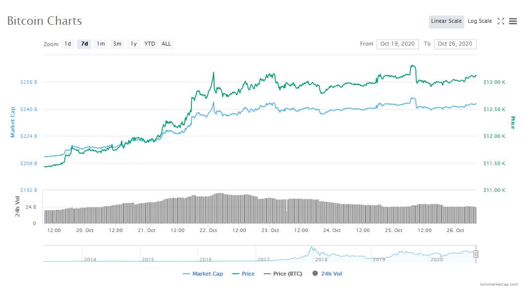 btc markets paypal este bitcoin o schemă