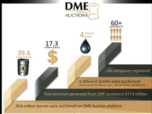 39.6 million barrels auctioned with $17.3 million of premiums generated