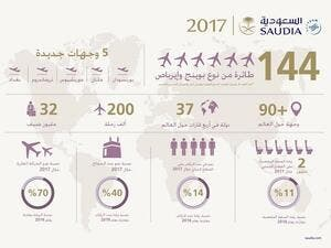 In 2017 Saudia flew more than 530,000 flight hours to 90 domestic and international destinations  which increased to 100 destinations during the Haj season.