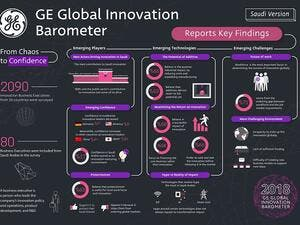The GE Global Innovation Barometer evaluates the innovation progress, themes, trends, challenges and how to best approach these changes globally.