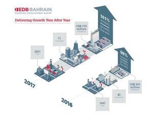 The EDB's record number of investments in 2017 represents a significant increase of 161% compared to 2016.