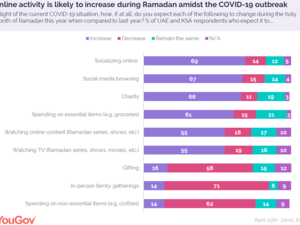 UAE and KSA Residents Prepare to Spend More Time Online This Year in Ramadan Than in Previous Years as They Ready Themselves for Ramadan at Home