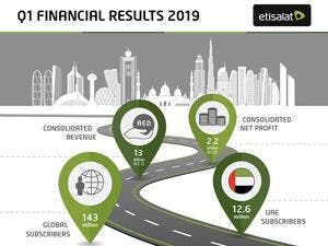 Etisalat achieved  'The Most Valuable Telecoms Brand'  in MENA by Brand Finance.
