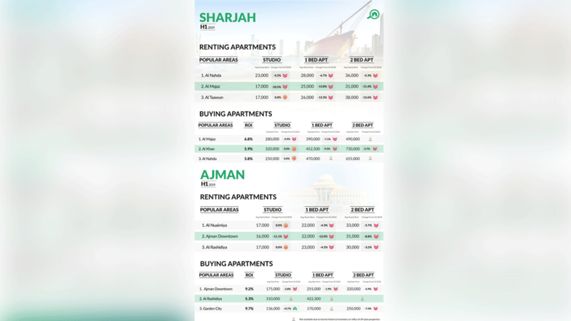 Prices Soften in Sharjah and Ajman but Average ROI Remains