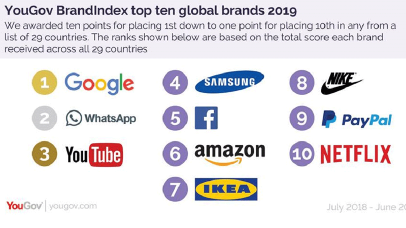 Emirates, Al Baik and Google Are the Healthiest Brands in