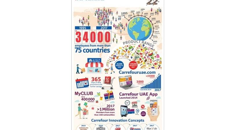 Carrefour Celebrates 22 Years Of Uae Operations And Looks Back At