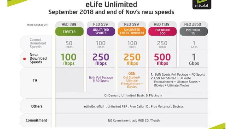 اتصالات تضاعف سرعات الإنترنت لباقات Elife مجانا البوابة