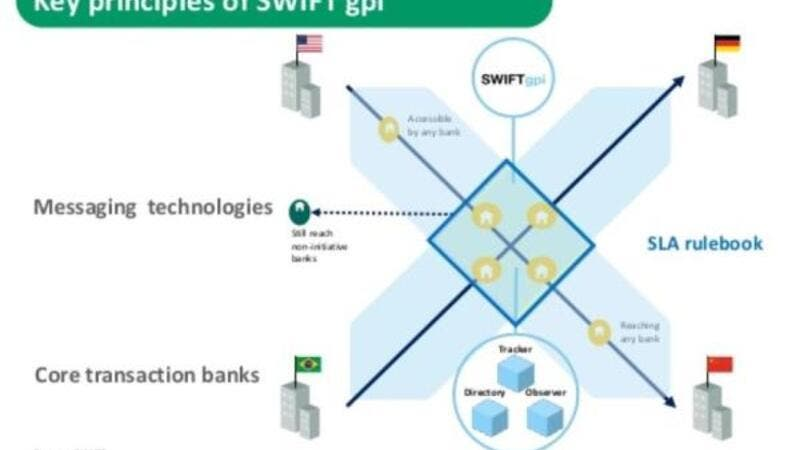 SWIFT gpi is delivering a digital transformation of cross-border payments.