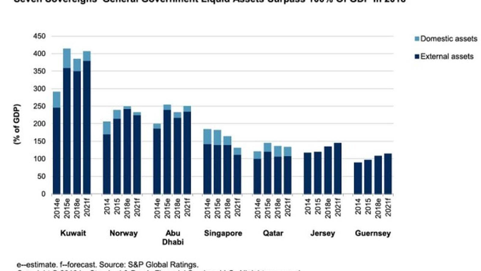 The seven sovereigns rated by S&P Global Ratings have liquid government assets totaling more than 100% of GDP; notably, three are members of the Gulf Cooperation Council. (SG)