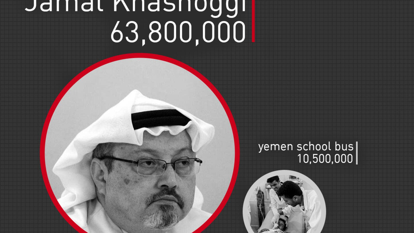 Visualization of the total google results for each search term, Jamal Khashoggi and Yemen school bus. (Rami Khoury/Al Bawaba)