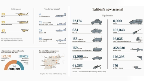Taliban's $85bn Worth of Arsenal: Why Did the US Leave its Equipment Behind?
