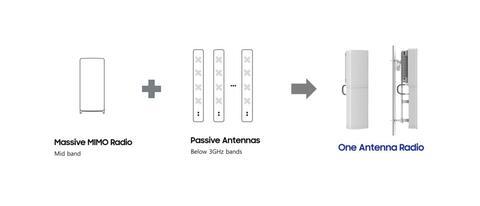 Samsung Reveals New Radio to Facilitate 5G Rollouts