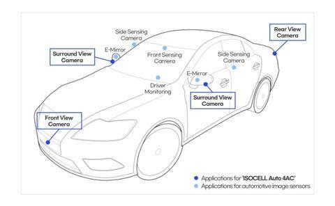 Samsung Unveils New Automotive Image Sensor